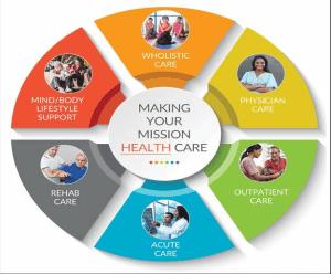 "3 Ways Healthplex is Redefining ""Health"" In Our Communities"