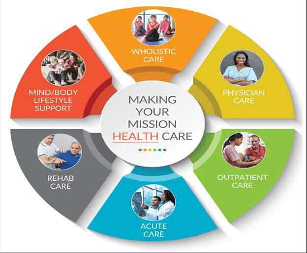 Health in our Communities